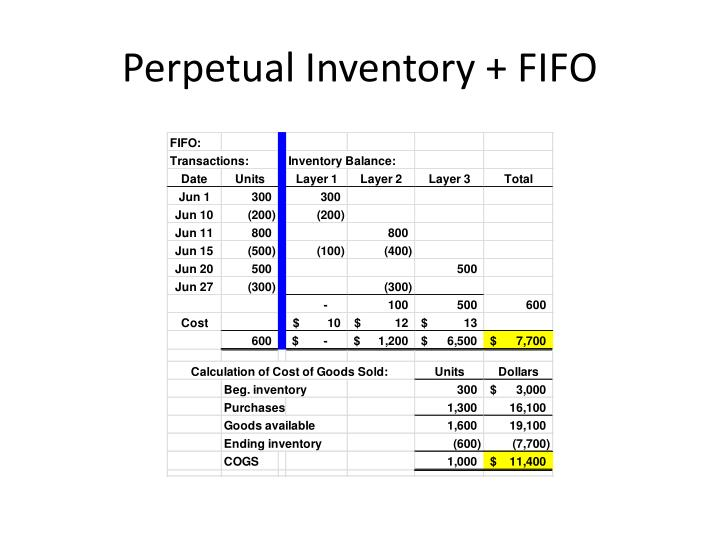 Perpetual Inventory + FIFO
