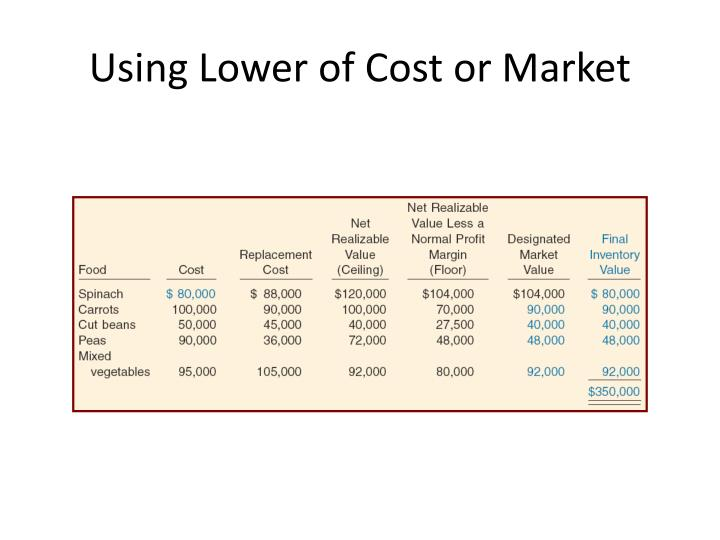 Using Lower of Cost or Market