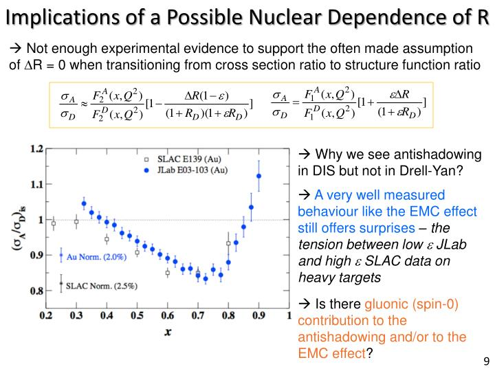 Implications of a Possible Nuclear Dependence of R