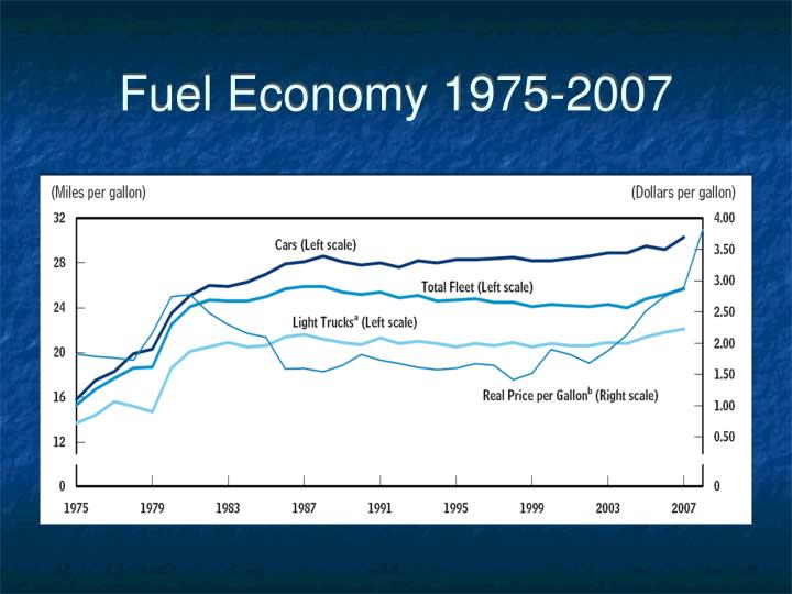 Fuel Economy 1975-2007