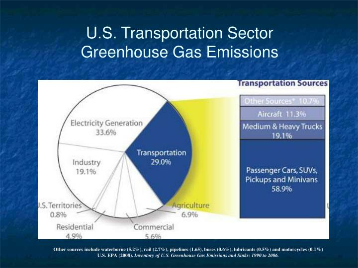 U.S. Transportation Sector