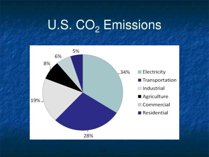 U s co 2 emissions