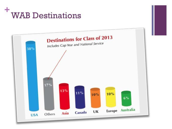 Wab destinations