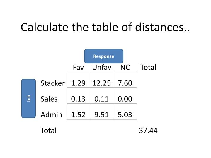 Calculate the table of distances..
