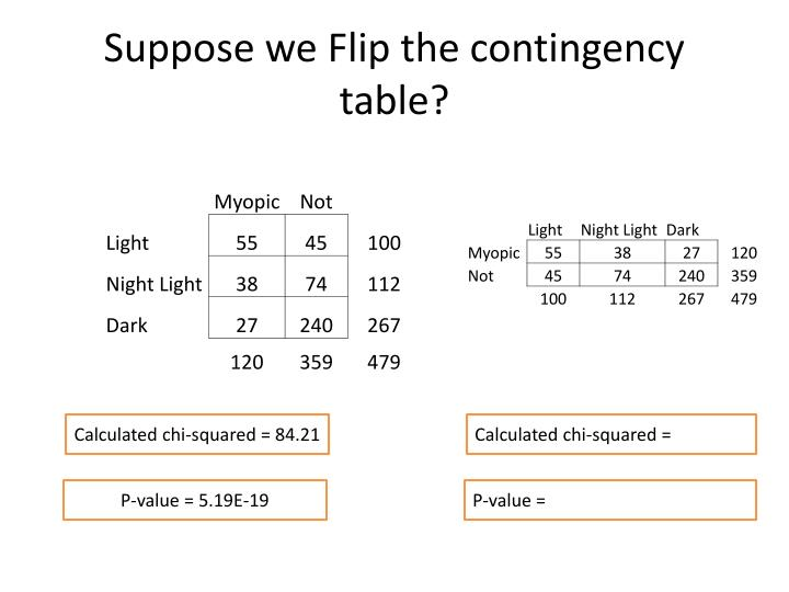 Suppose we Flip the contingency table?