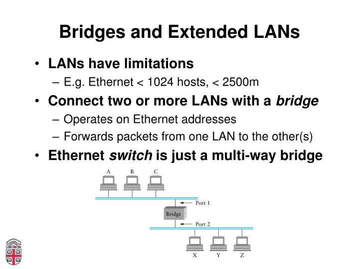 Bridges and Extended LANs