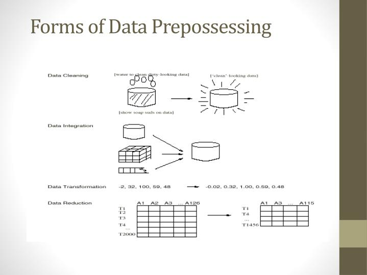 Forms of Data Prepossessing