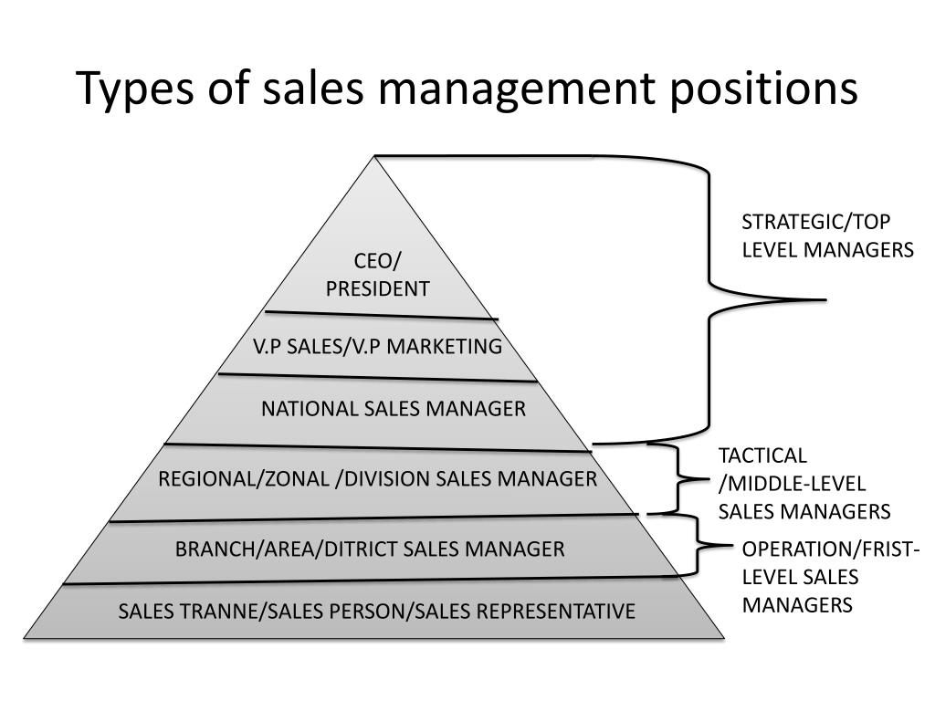 PPT - MM303- SALES AND DISTRIBUTION MANAGEMENT PowerPoint