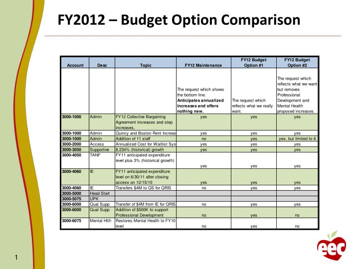 Fy2012 budget option comparison