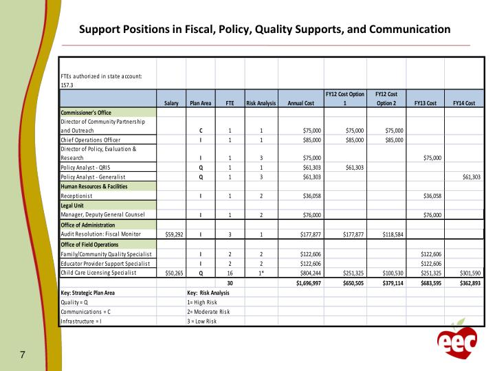 Support Positions in Fiscal, Policy, Quality Supports, and Communication