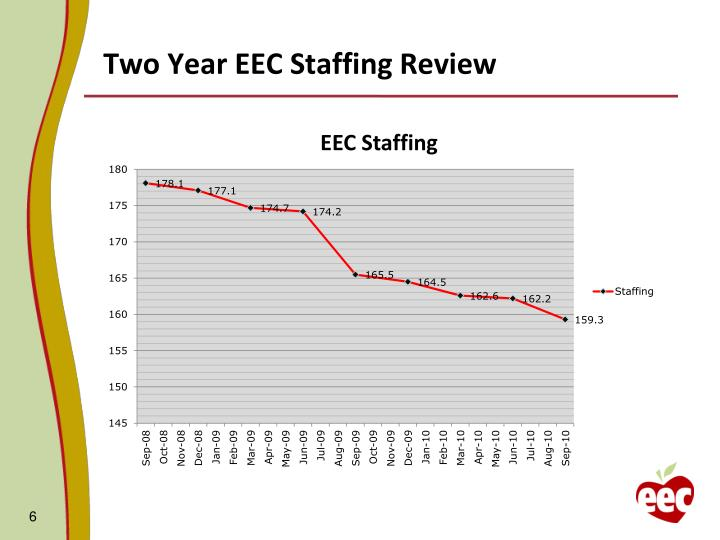 Two Year EEC Staffing Review