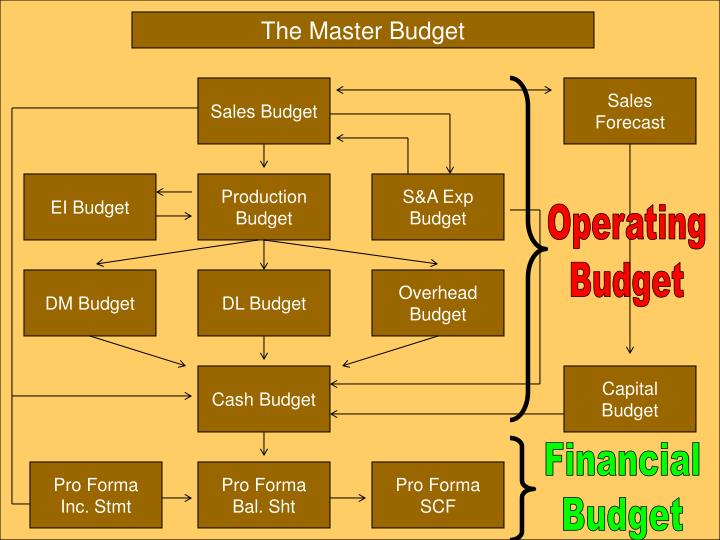 ppt the master budget powerpoint presentation id 1609076