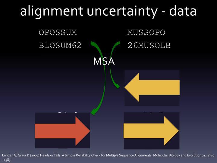 Alignment uncertainty data