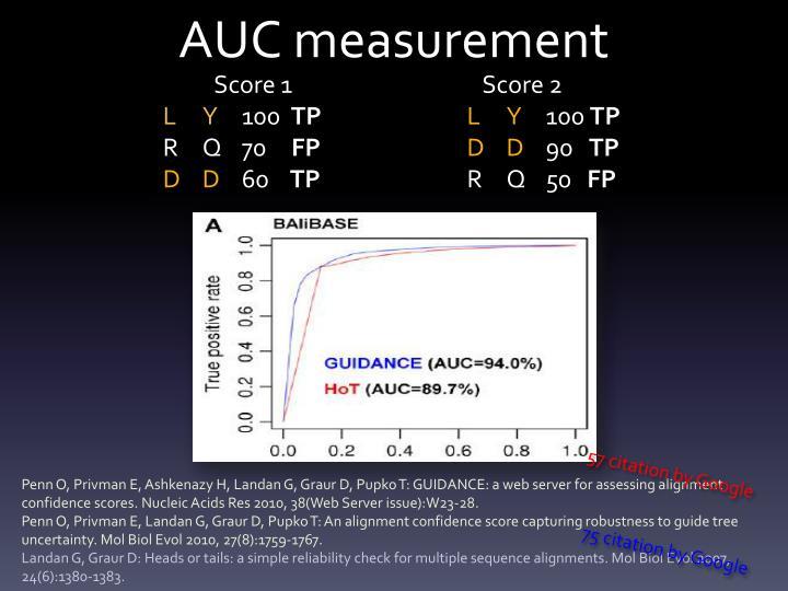 AUC measurement