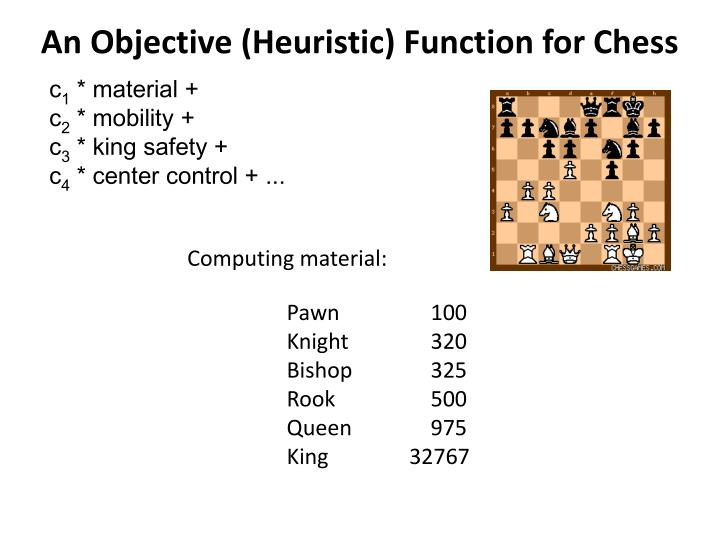 An Objective (Heuristic) Function for Chess
