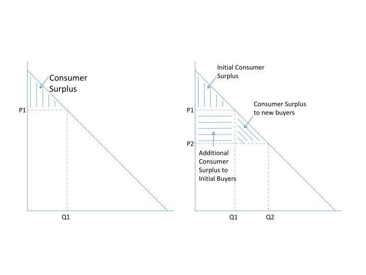 Initial Consumer Surplus