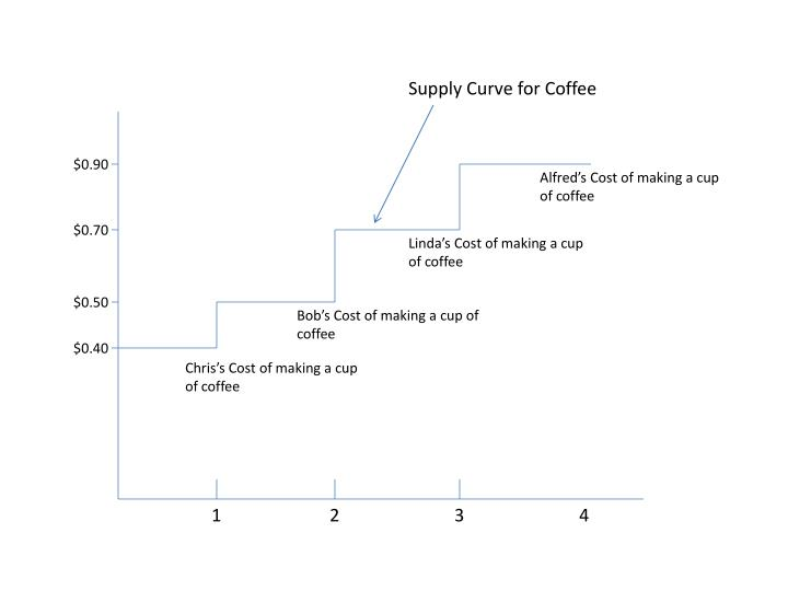Supply Curve for Coffee