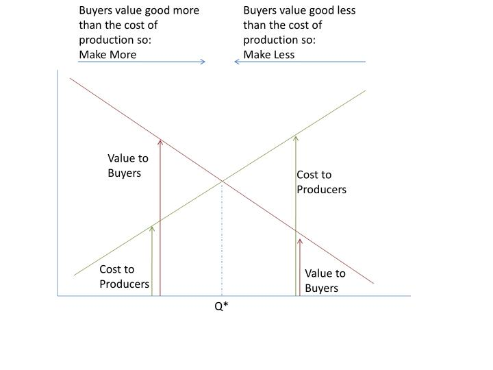 Buyers value good more than the cost of production so:
