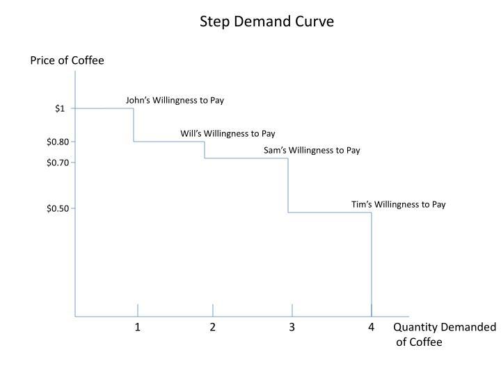 Step Demand Curve