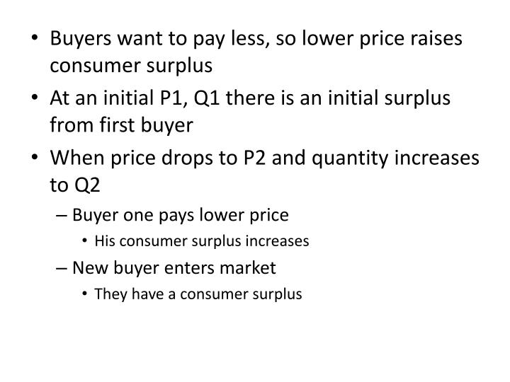 Buyers want to pay less, so lower price raises consumer surplus
