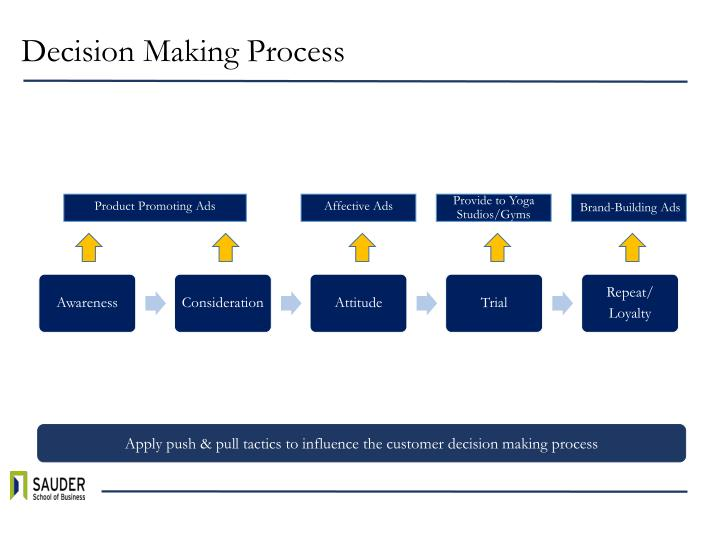 pepsi decision making process Pepsi ( flowchart) pepsi by dhivya sdi linear process template using flowchart objects by creately flowcharts for strategic decision making case study.