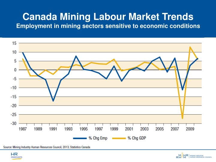 an overview of the canadian mining facts by annual statistics Browse statistics canada resources on the labour market activities of the canadian population labour data from the census get labour data based on information collected in the 2016 census.