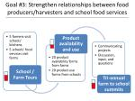 goal 3 strengthen relationships between food producers harvesters and school food services