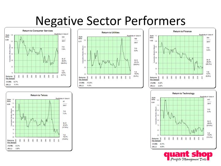 Negative Sector Performers