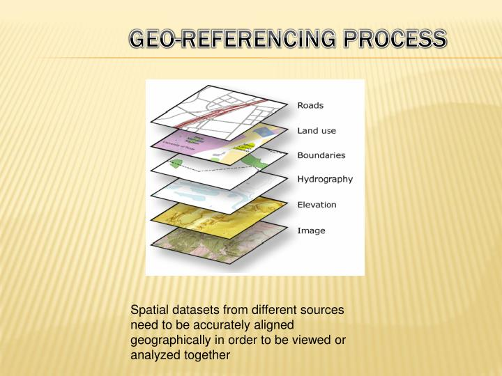 GEO-REFERENCING Process