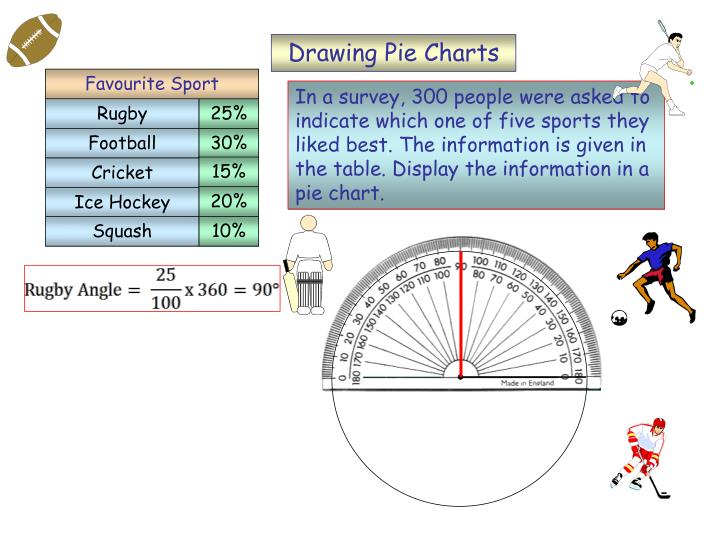 Drawing Pie Charts