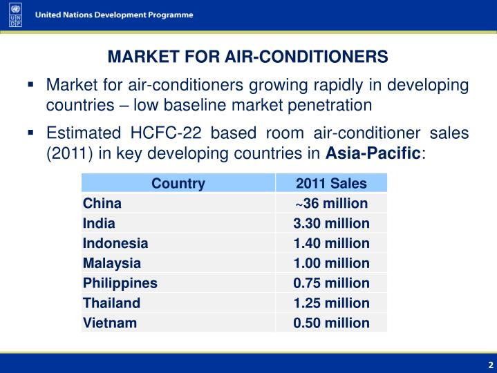 MARKET FOR AIR-CONDITIONERS
