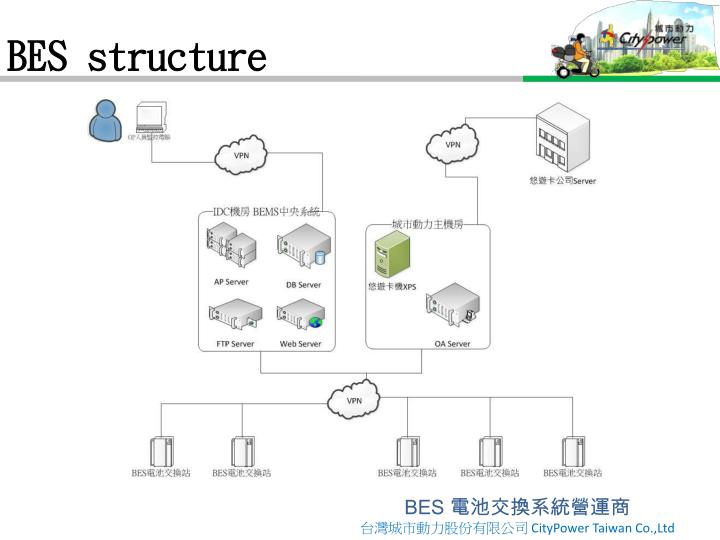 BES structure