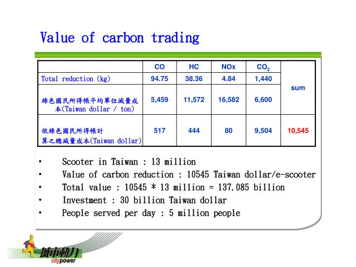 Value of carbon trading