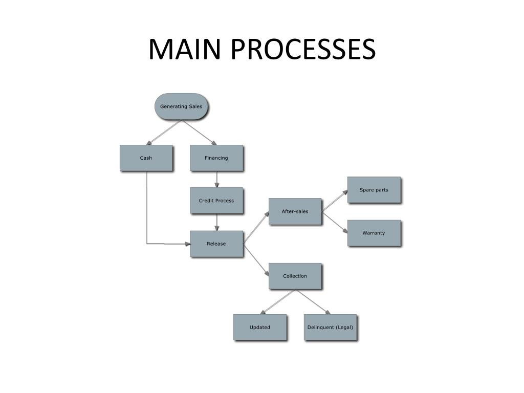 Ppt Main Processes Powerpoint Presentation Free Download Id 1610750