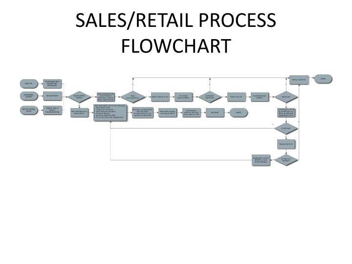 ppt main processes powerpoint presentation id 1610750
