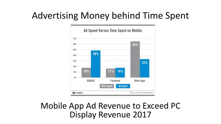 Advertising Money behind Time Spent