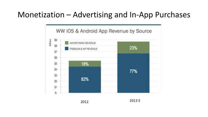 Monetization – Advertising and In-App Purchases