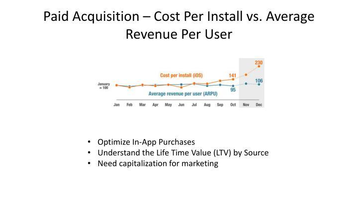 Paid Acquisition – Cost Per Install vs. Average Revenue Per User