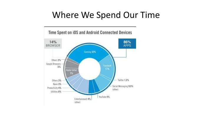 Where We Spend Our Time
