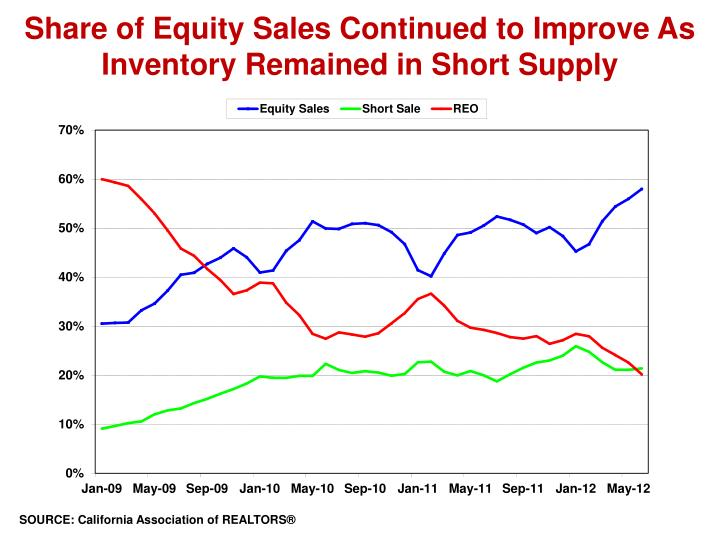 share of equity sales continued to improve as inventory remained in short supply n.