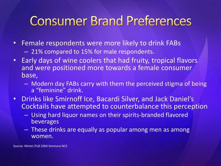 Consumer Brand Preferences