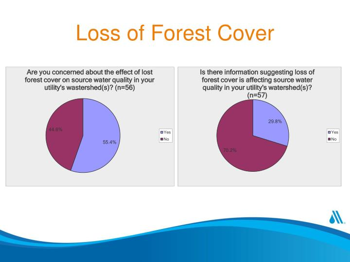 Loss of Forest Cover