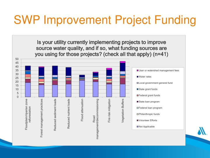 SWP Improvement Project Funding