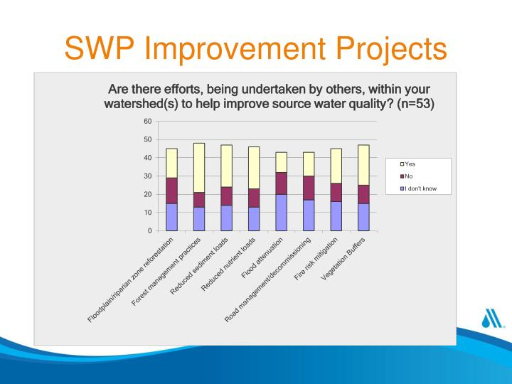 SWP Improvement Projects