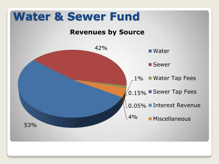 Water & Sewer Fund