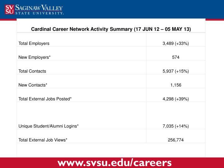 www.svsu.edu/careers