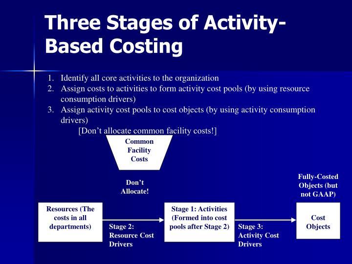 a report on activity based costing approach Activity-based costing (abc), pioneered in the late 1980s, offered a new costing approach consistent with the changed environment - in this section of the report, we shall discuss the interlinked processes of activity based costing, activity based budgeting and activity based.