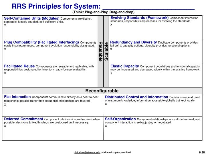 RRS Principles for System: ________________________