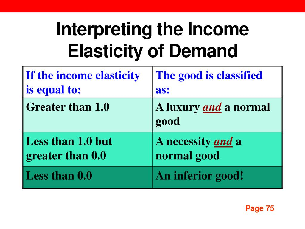 Ppt Measurement And Interpretation Of Elasticities Powerpoint Presentation Id 1611696