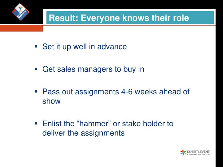 Result: Everyone knows their role